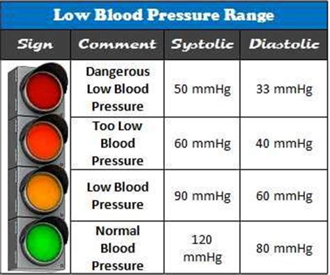 best 20 blood pressure range ideas on normal blood pressure high blood pressure
