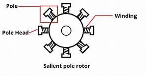 3 Phase Generator Winding Diagram  Diagrams  Wiring