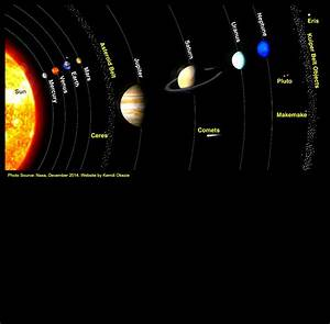 My Solar System Project – Preparation | • ♥ Kemdi