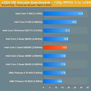 Best Cpu Chart For X264 Hd Video Encoding Performance