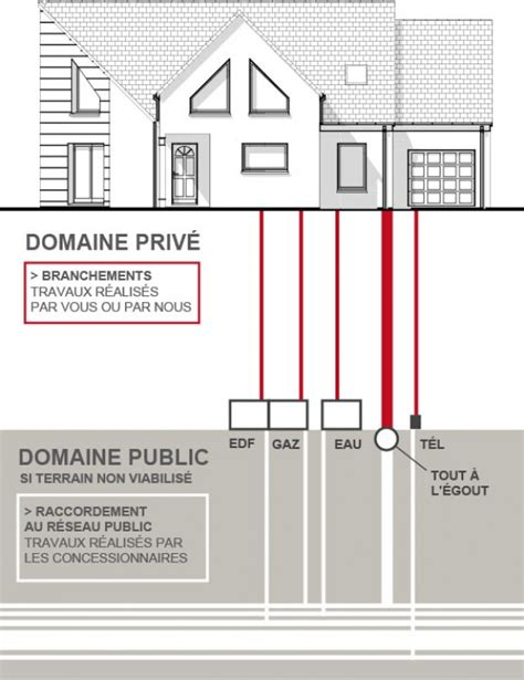raccordement gaz de ville maison individuelle devis et chiffrage d 233 taill 233 s pour construction maison individuelle