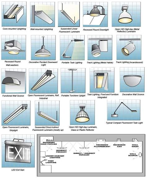 Types Of Light Fixtures by Inspiration New Types Of Lighting Fixtures Amazing Remodel
