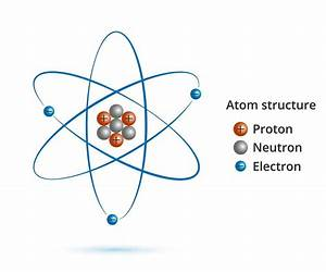 David Vs  Goliath  What A Tiny Electron Can Tell Us About