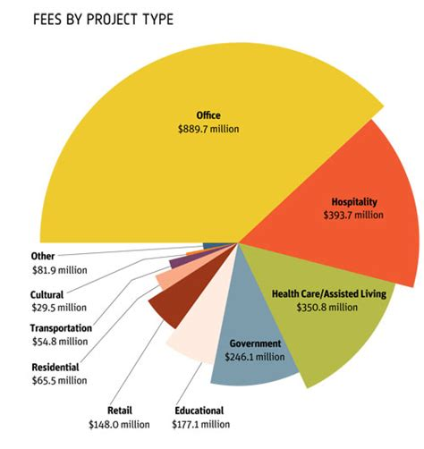 top  giants design fees  project type