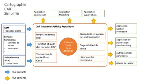 si鑒e auto age sap customer activity repository connaissance client et gestion de la demande le de clever age