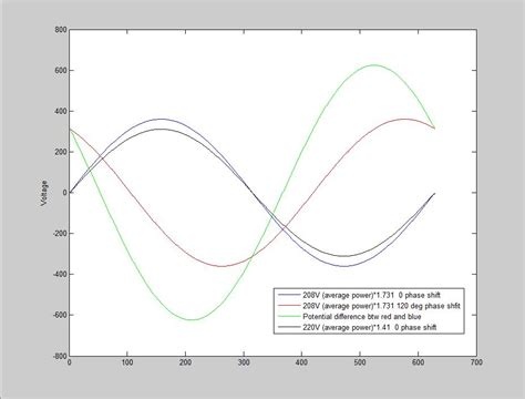 Power Why Using Single Phase Device Across Phases