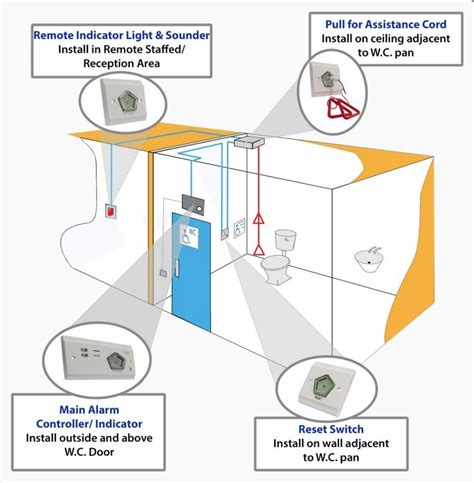 disabled toilet alarm call for assistance kit access automatic door equipment