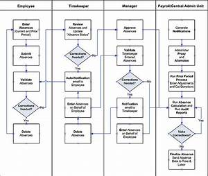 Csu Absence Management Business Process Guide For Self