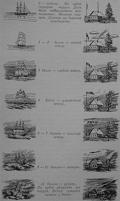 Классификация силы ветра волнения на море и видимости техническая библиотека
