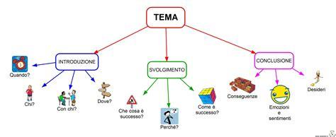 testo argomentativo razzismo mappe italiano mappe tipologie testuali e generi