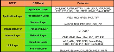 <b>TCP</b>/<b>IP</b> <b>layer</b>s -...