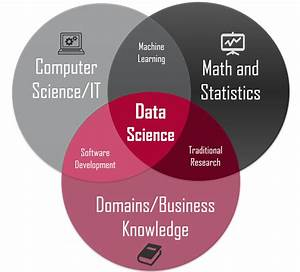 Data science concepts you need to know! Part 1 – Towards ...