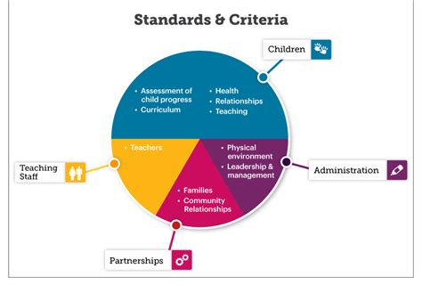 accreditation standards  criteria national