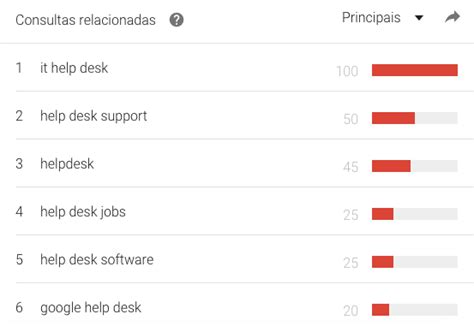 Help Desk Ou Helpdesk Blog Do Acelerato