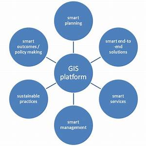 How GIS Supports the Planning and Development of Smart ...
