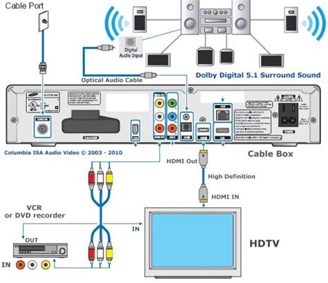 Diagram For Hooking Up A Samsung Surround Sound To A Dish Network Receiver by Time Warner Outside Cable Box Wiring Diagram Uateorus Us