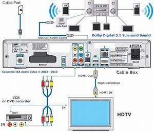 Latest Cable Box Connection To A Tv