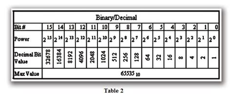 numbering systems explained libraryautomationdirectcom