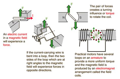 what is an electric motor with the help of diagram