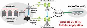 Cellular 2g To 3g Transition Sunset  M2m