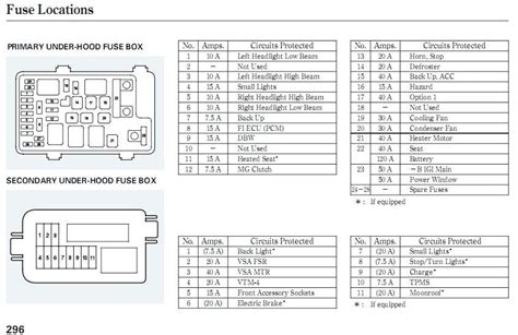 2011 Jeep Grand Fuse Box Location by 2007 Jeep Compass Fuse Diagram Wiring Diagram Directory
