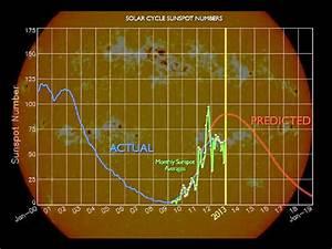 NASA - Puzzling Behavior of Solar Cycle 24