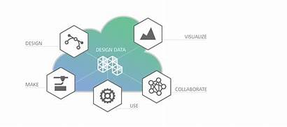 Platform Autodesk Cloud 3dprint Forge Based 3d