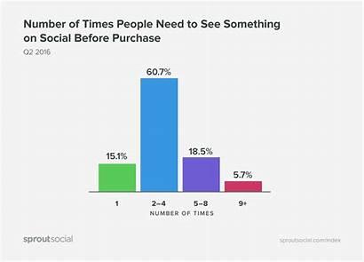 Social Restaurants Purchase Bars Graph Posts Business