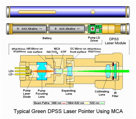 what part of a green do you use lasers information engineering360