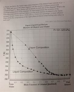 28 Liquid Vapor Phase Diagram