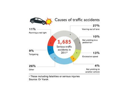 Motor Vehicle Accidents Causes Australia