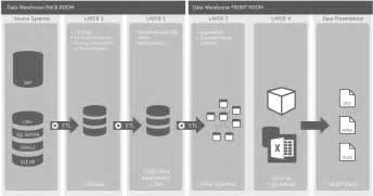 cube architektur data warehouse dw dwh