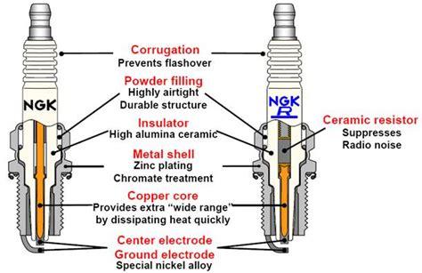 Spark Diagram by Spark Plugs Ngk Spark Plugs New Zealand Iridium Spark