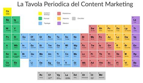 tavola periodica in italiano la tavola periodica content marketing in italiano
