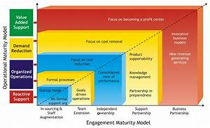 Engagement Maturity Model | Processes | Pinterest | Maturity