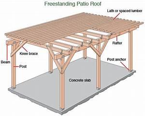 Patio Roof & Gazebo Construction