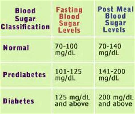 fasting insulin level reference range vad 228 r en normal glukos l 228 sning fr 229 gor och svar
