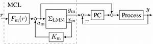 Block Diagram Of Mfc Control Structure With Lmn In The