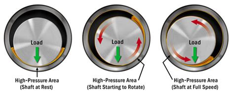 Determining Proper Oil Flow To Journal Bearings