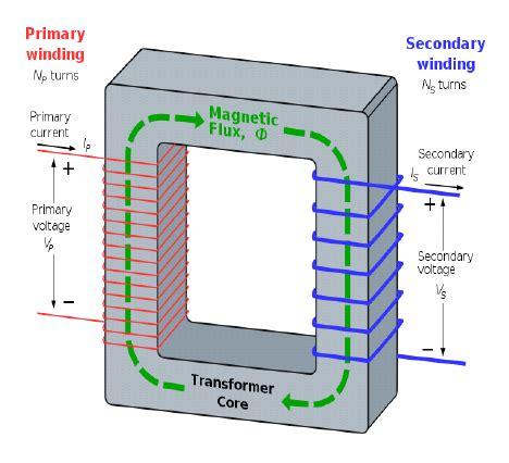 Simple Transformer Circuit Download Scientific Diagram