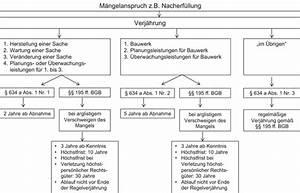 Bgb Verjährung Rechnung : m ngelhaftung nach bgb springerlink ~ Haus.voiturepedia.club Haus und Dekorationen