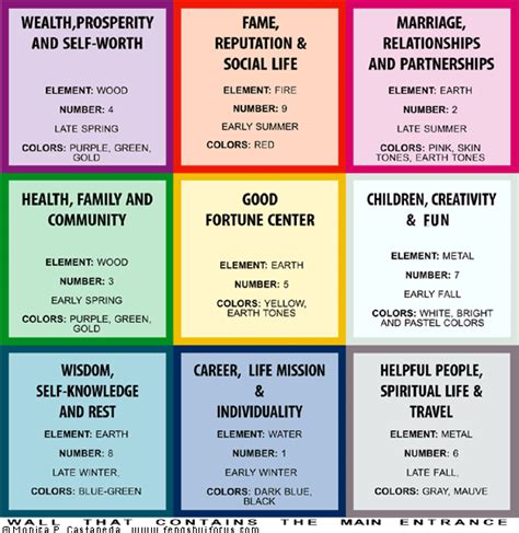 feng shui cures for the areas