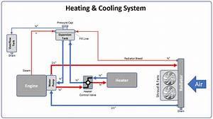 Heater Control Valve  Hcv   U2014 Swartz Garage