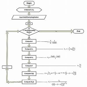 Analysis Procedure In Flow Chart Format