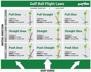 Golf Science  Golf Ball Flight Laws