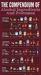 Create Business Flyer The Compendium Of Alcohol Ingredients And Processes