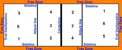 volleyball court diagram  dimensions