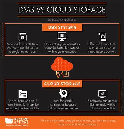 Cloud Dms Management Records Systems Quotes Today