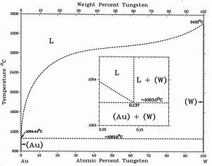 Binary Phase Diagram Between Gold And Tungsten 3