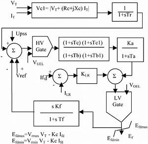 Schematic Diagram Of Avr And Exciter Model